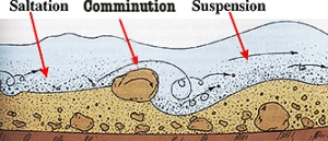 Saltation/Comminution/Suspension (Adapted from UMd)